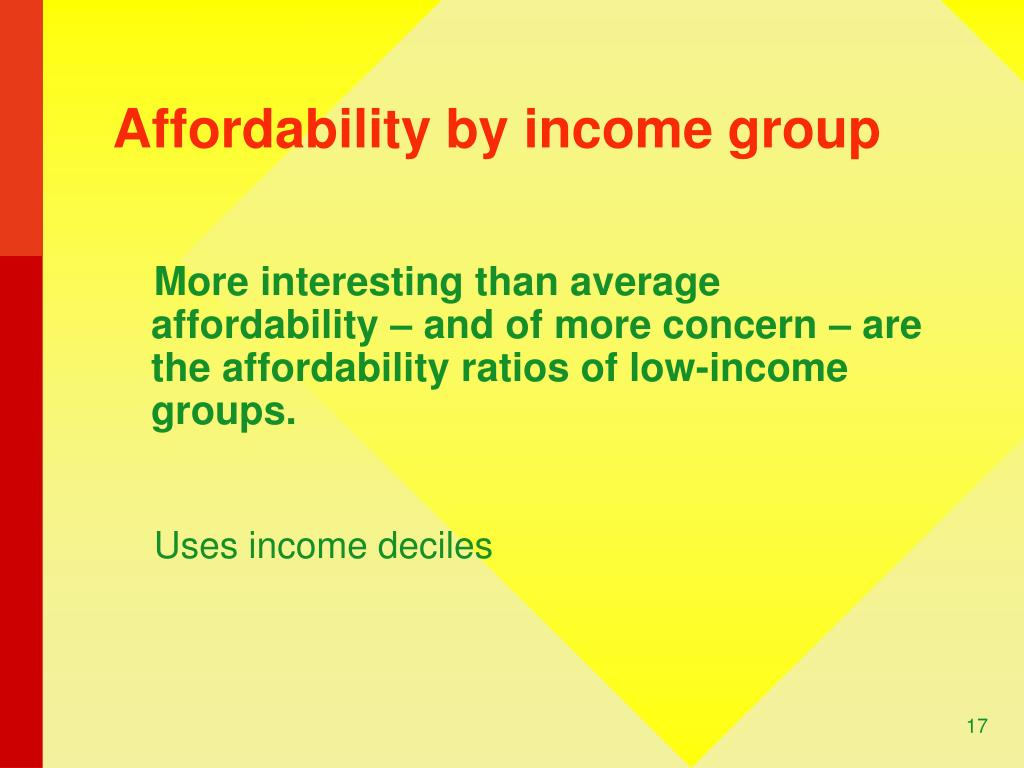 Affordability by income group