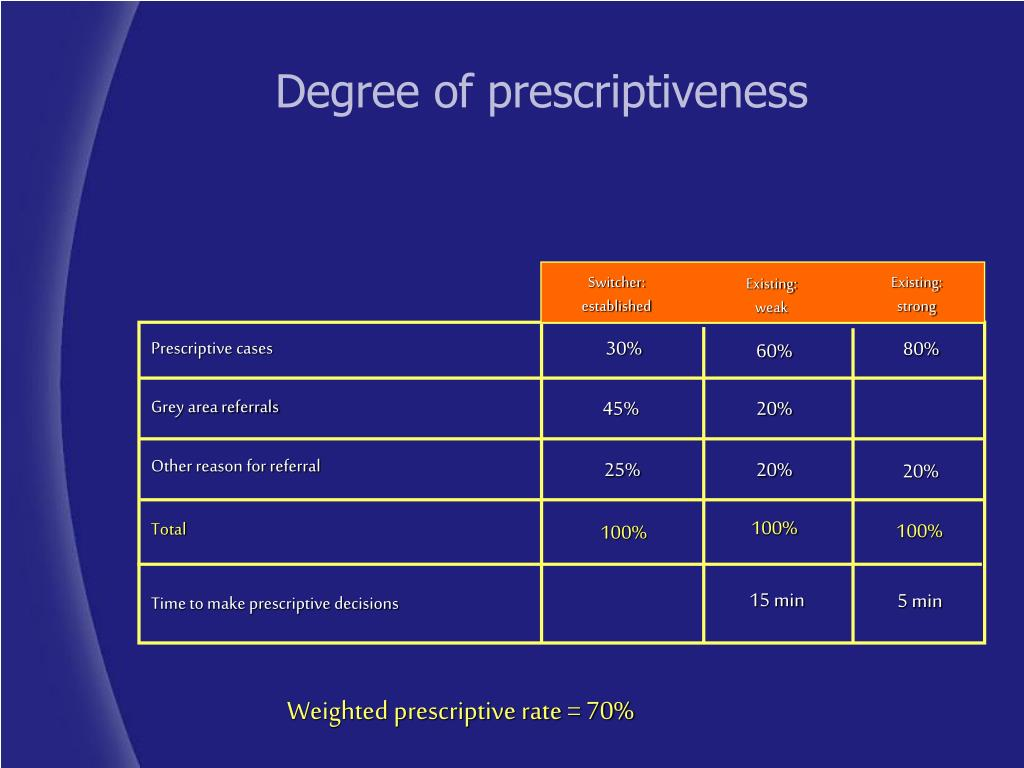 Degree of prescriptiveness