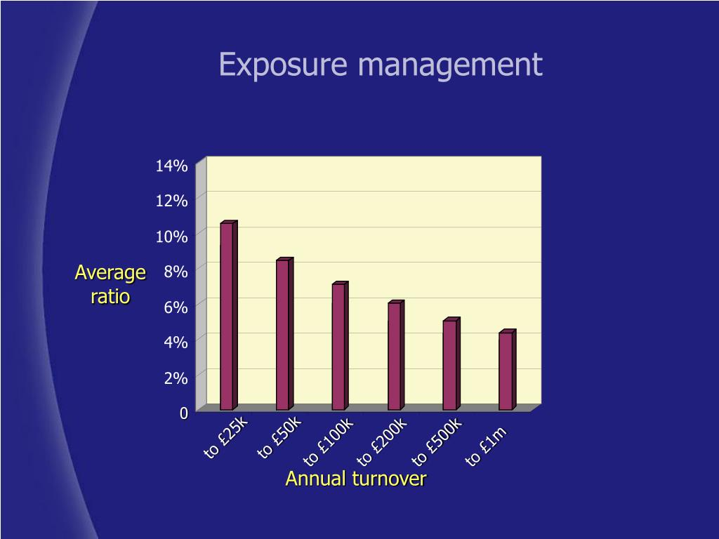 Exposure management