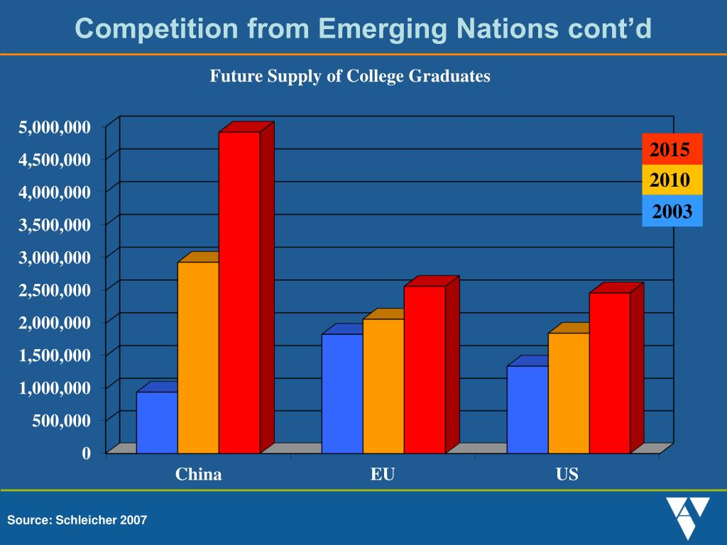 Competition from Emerging Nations cont'd