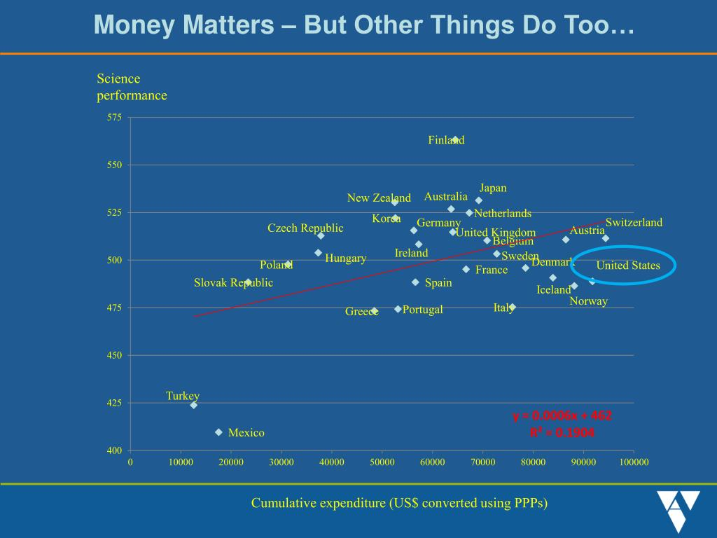 Money Matters – But Other Things Do Too…