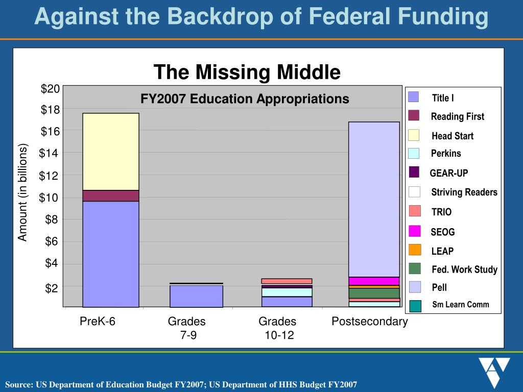 Against the Backdrop of Federal Funding