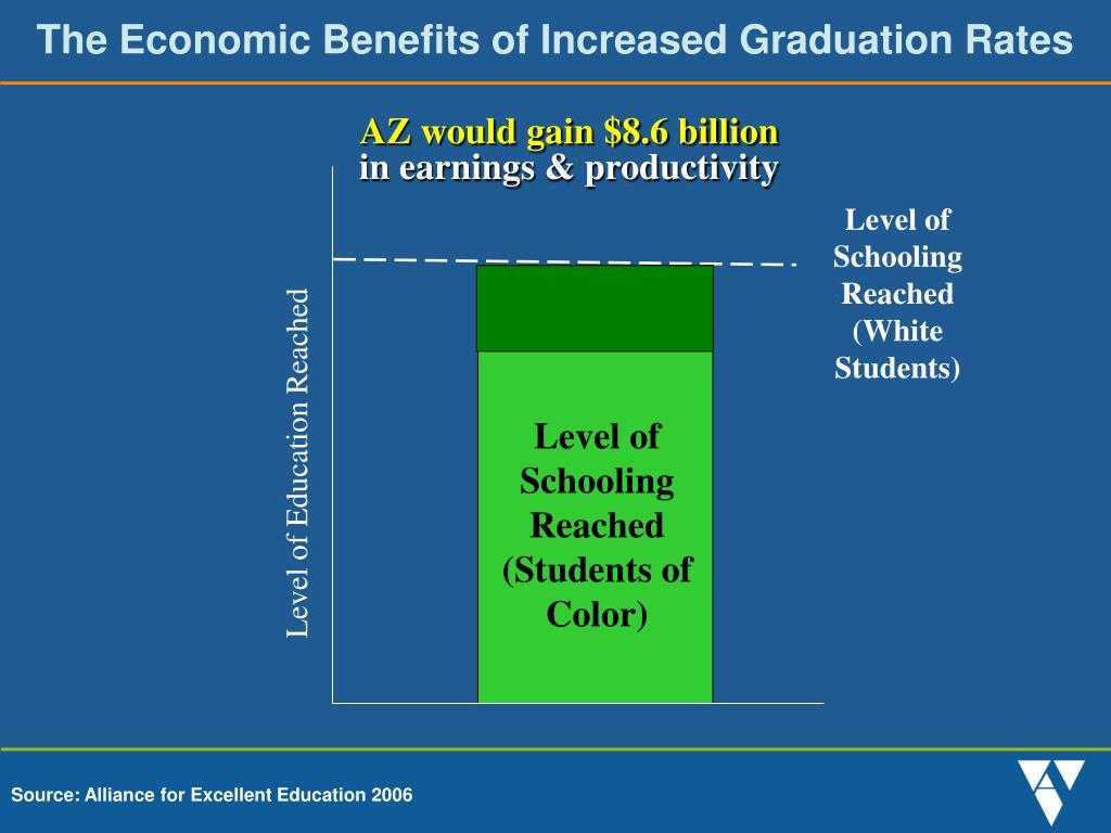 The Economic Benefits of Increased Graduation Rates