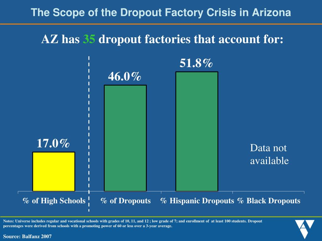 The Scope of the Dropout Factory Crisis in Arizona