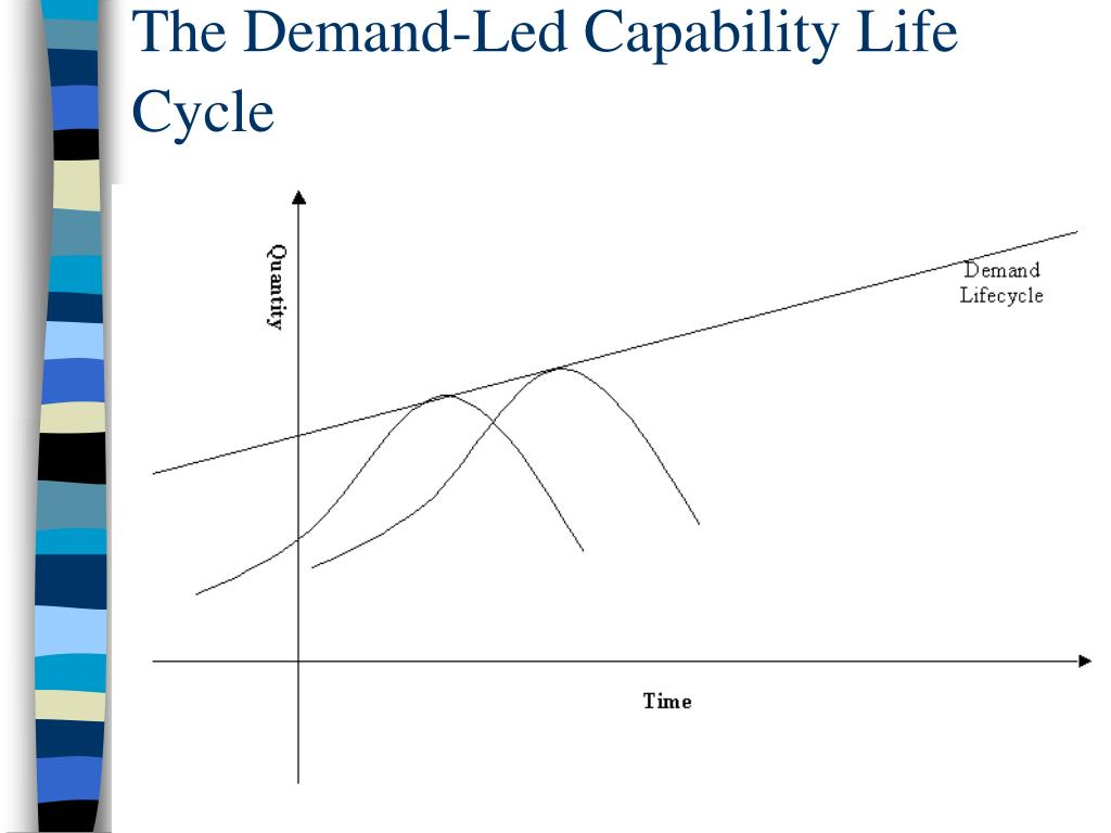 The Demand-Led Capability Life Cycle