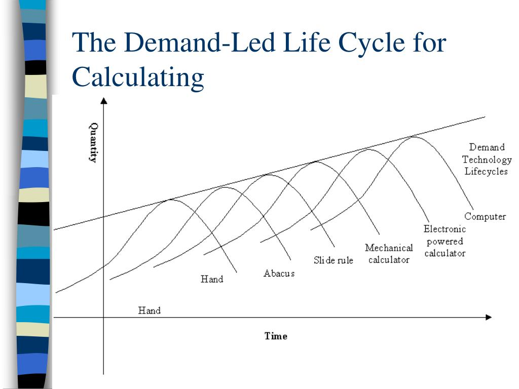 The Demand-Led Life Cycle for Calculating
