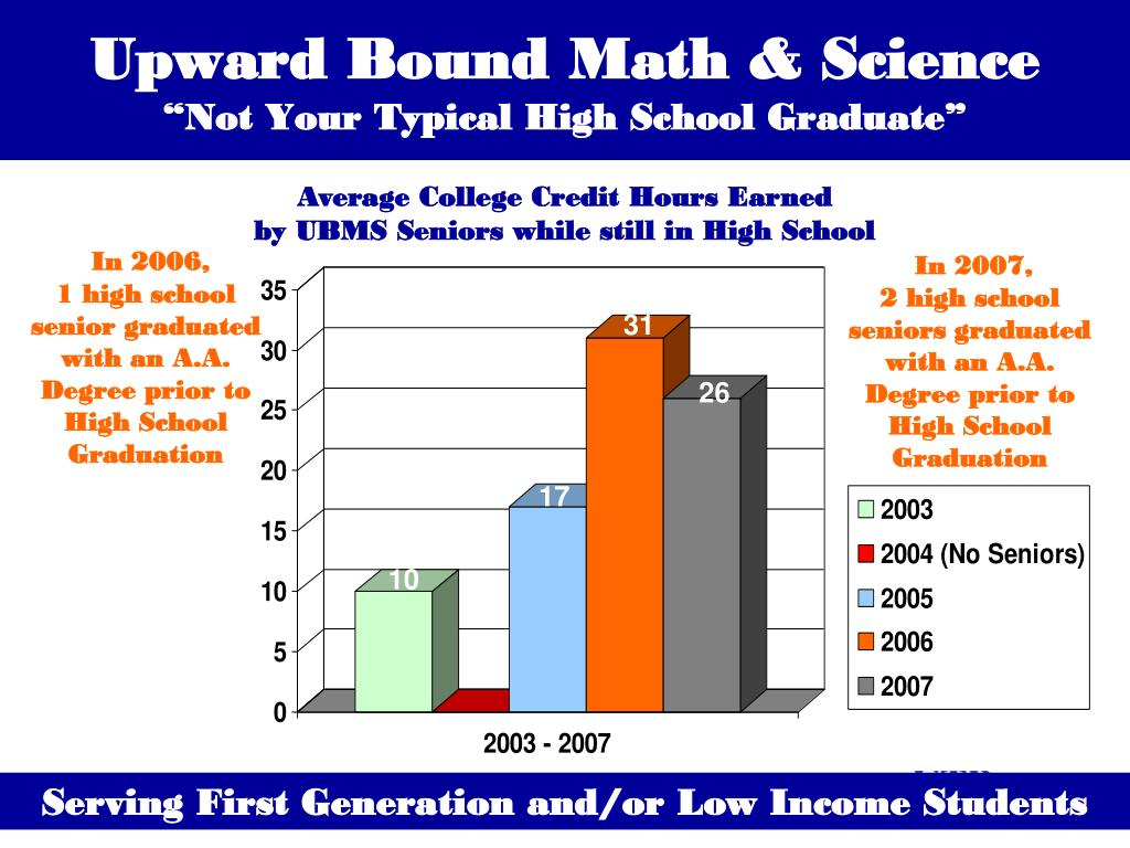 Upward Bound Math & Science