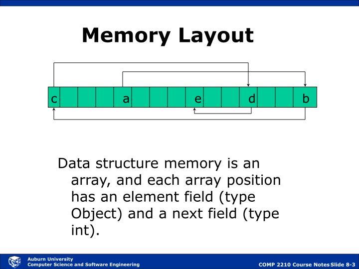 Memory layout