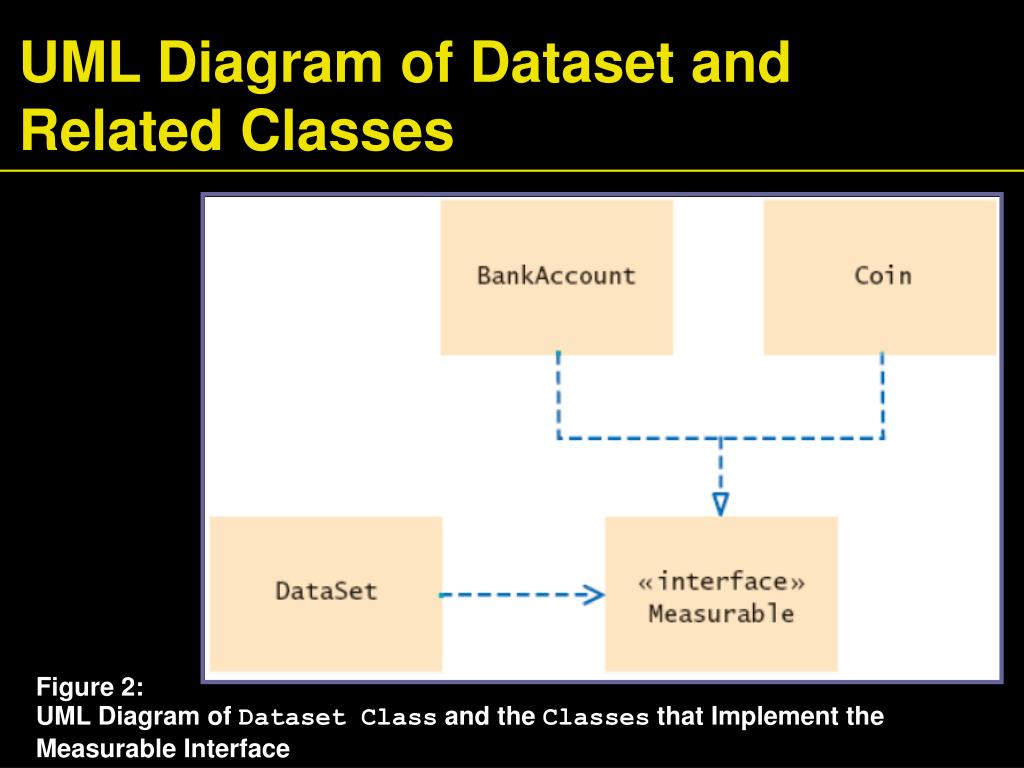 UML Diagram of Dataset and Related Classes