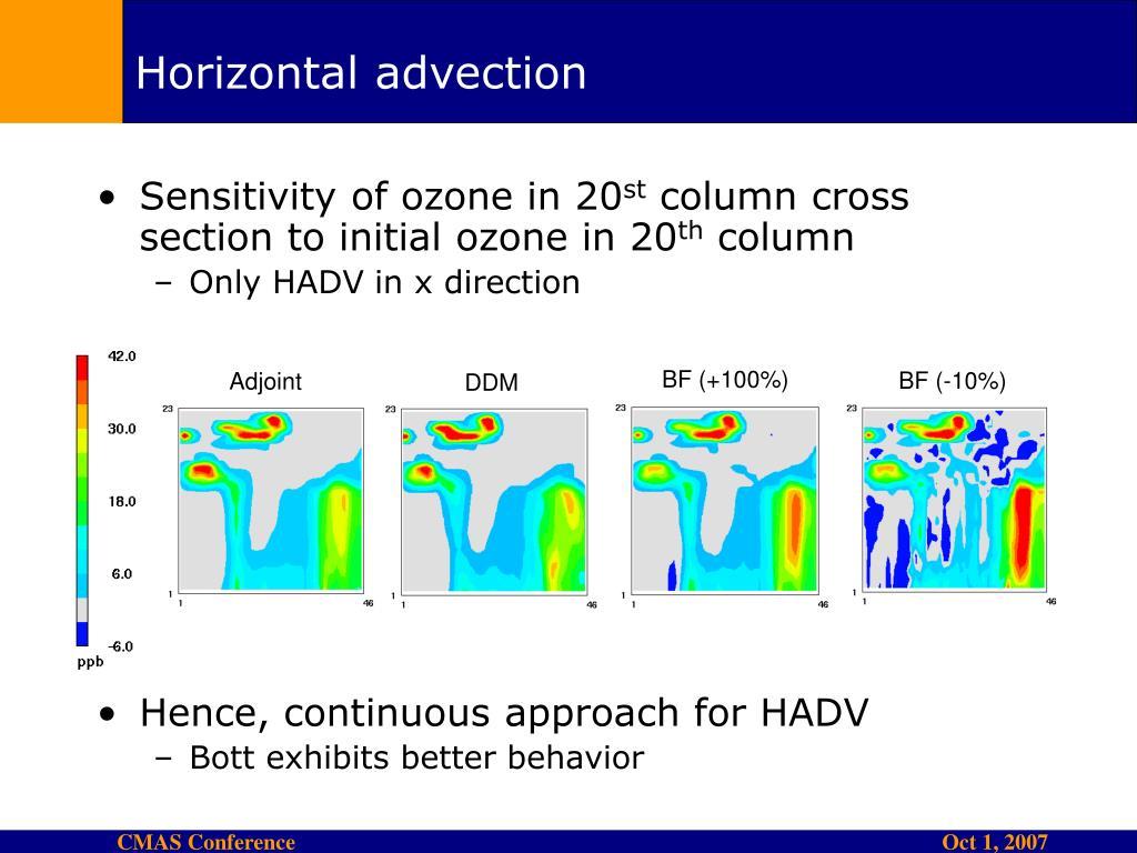 Horizontal advection