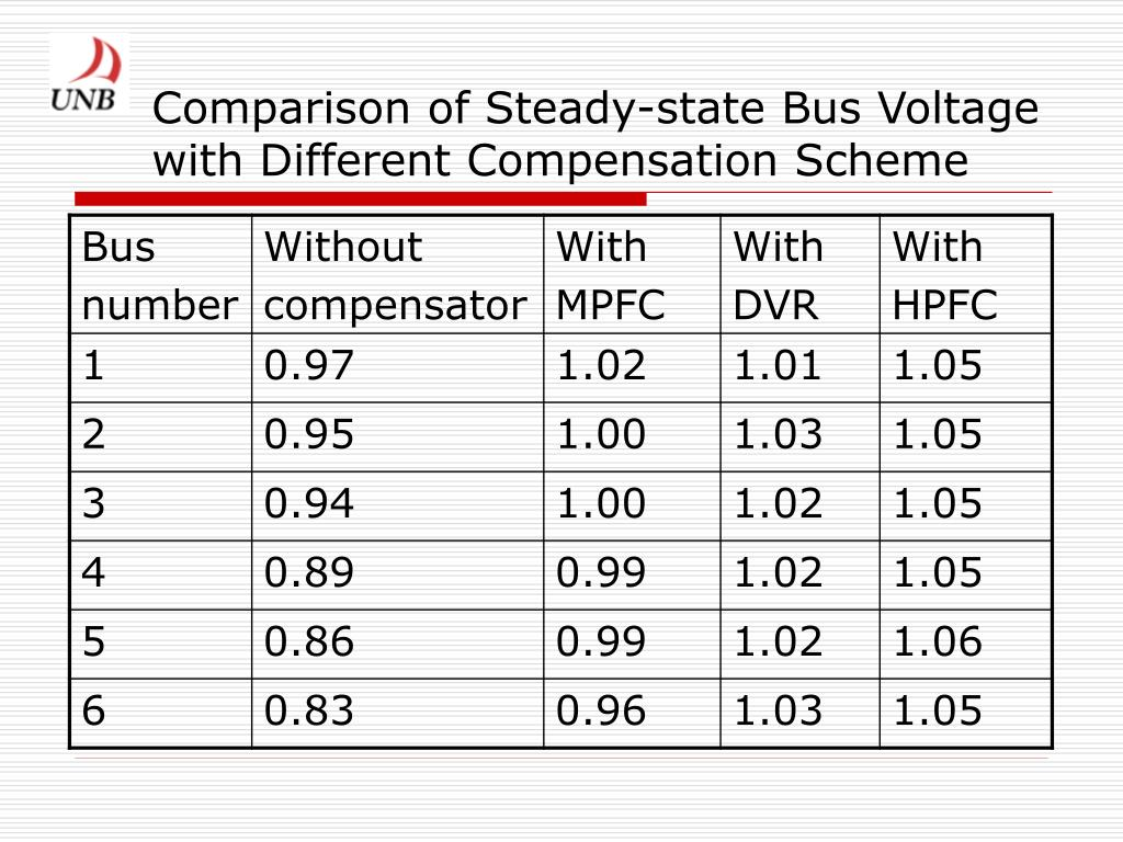 Comparison of Steady-state Bus Voltage with Different Compensation Scheme