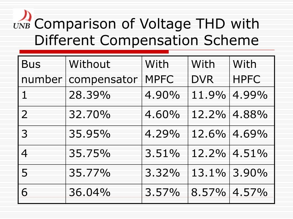 Comparison of Voltage THD with Different Compensation Scheme