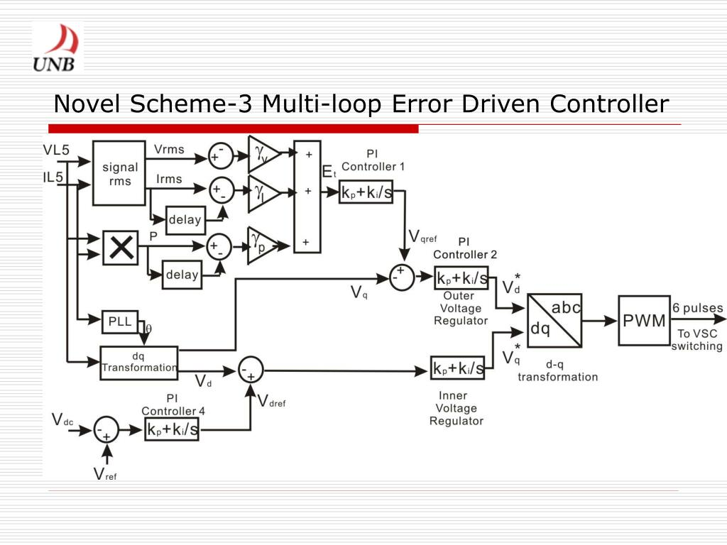 Novel Scheme-3 Multi-loop Error Driven Controller