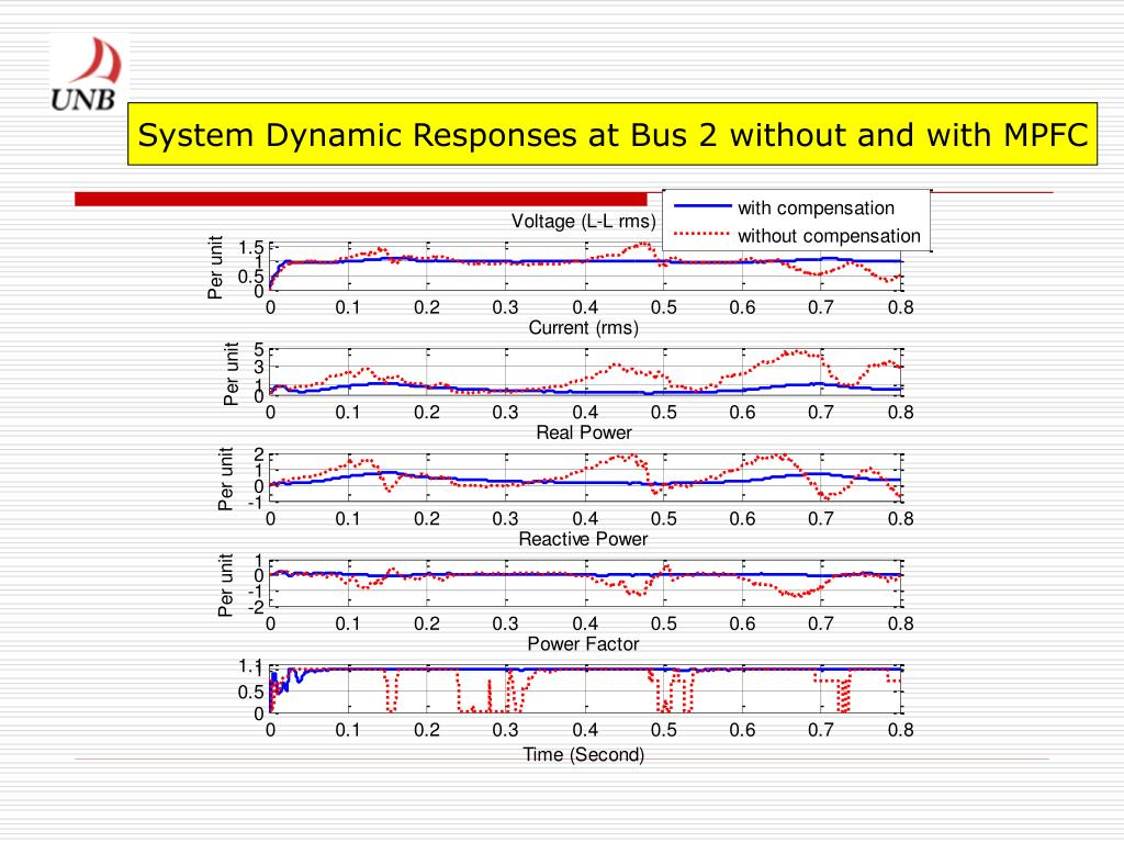 System Dynamic Responses at Bus 2 without and with MPFC