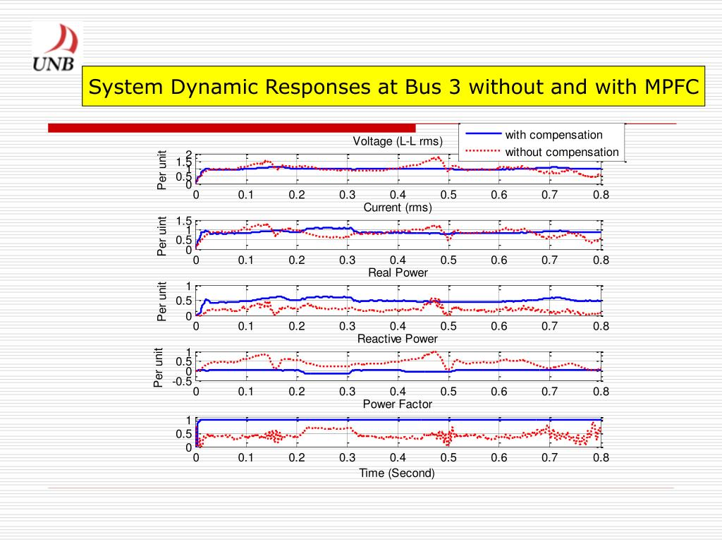 System Dynamic Responses at Bus 3 without and with MPFC