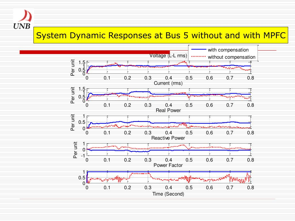 System Dynamic Responses at Bus 5 without and with MPFC