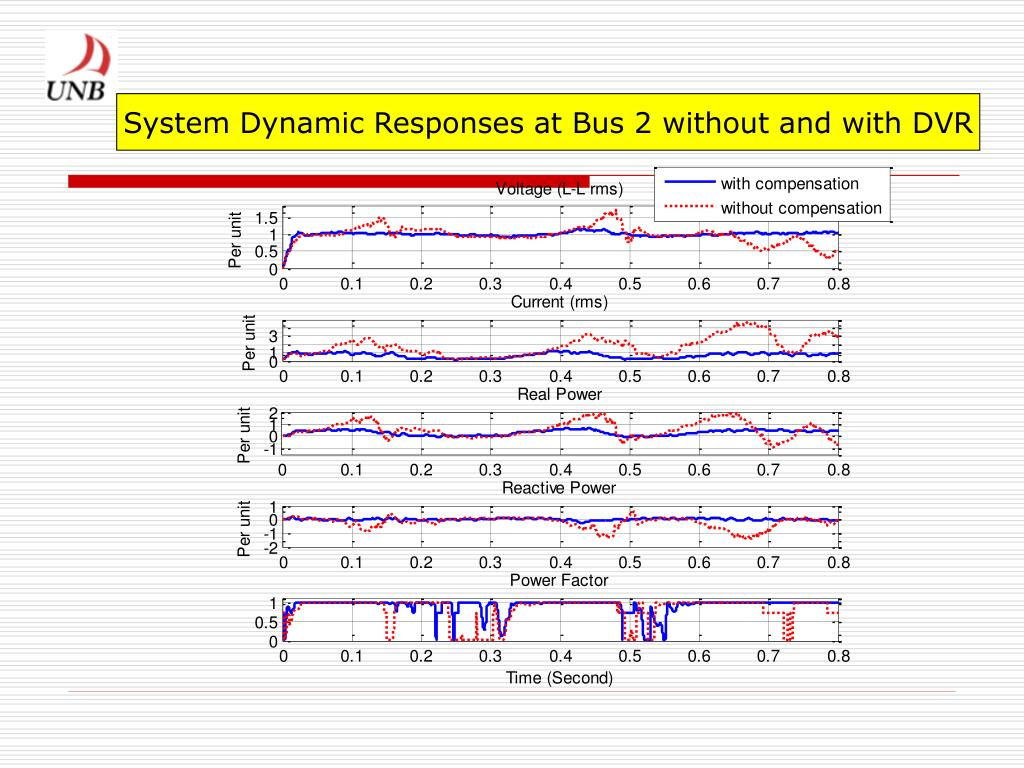 System Dynamic Responses at Bus 2 without and with DVR