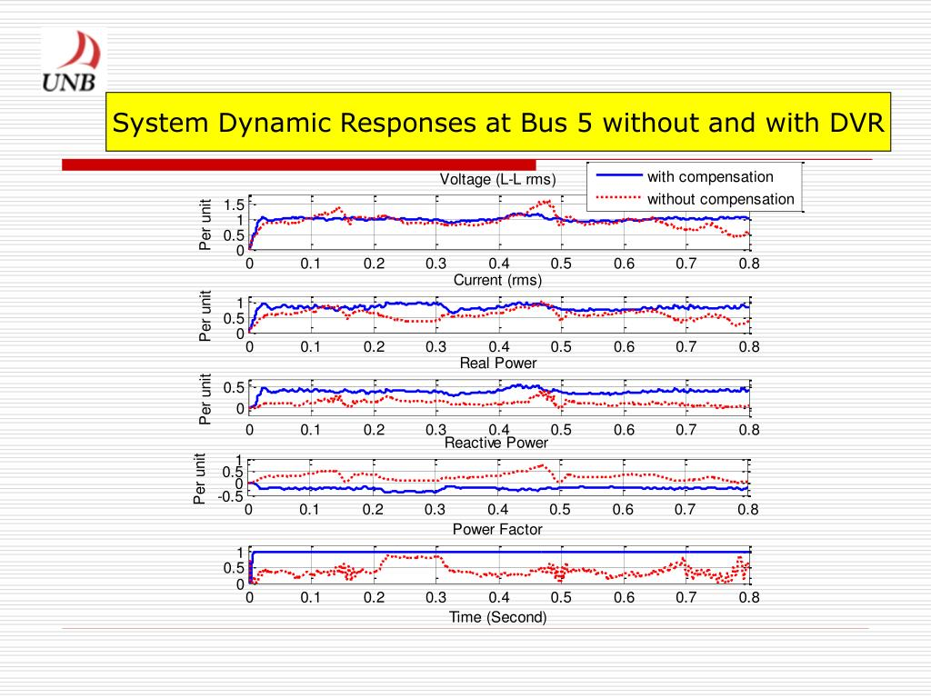System Dynamic Responses at Bus 5 without and with DVR