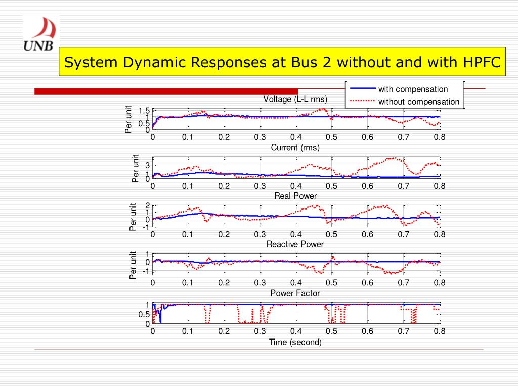 System Dynamic Responses at Bus 2 without and with HPFC