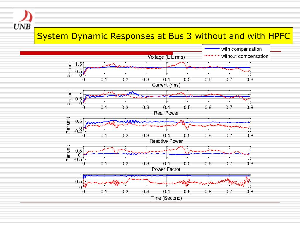 System Dynamic Responses at Bus 3 without and with HPFC