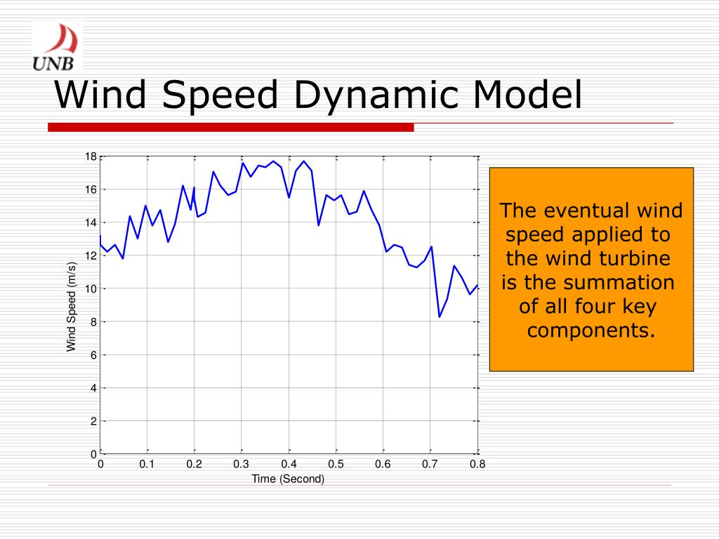 Wind Speed Dynamic Model