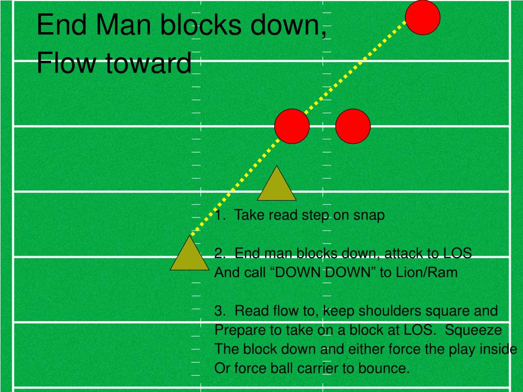 End Man blocks down,