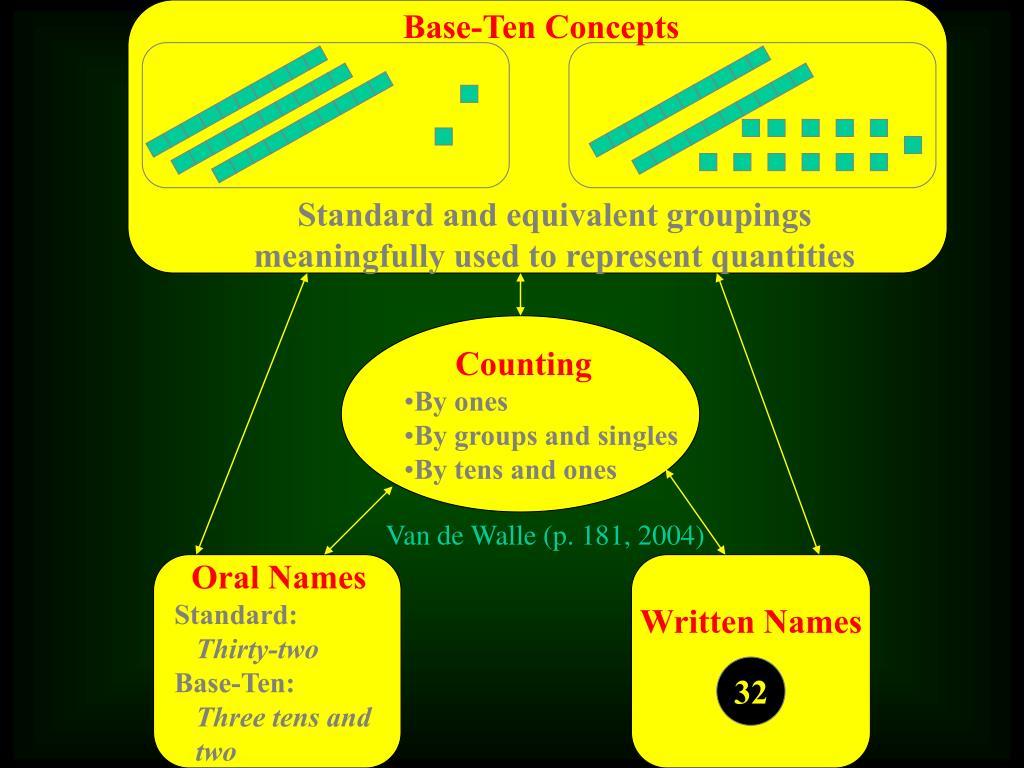 Base-Ten Concepts