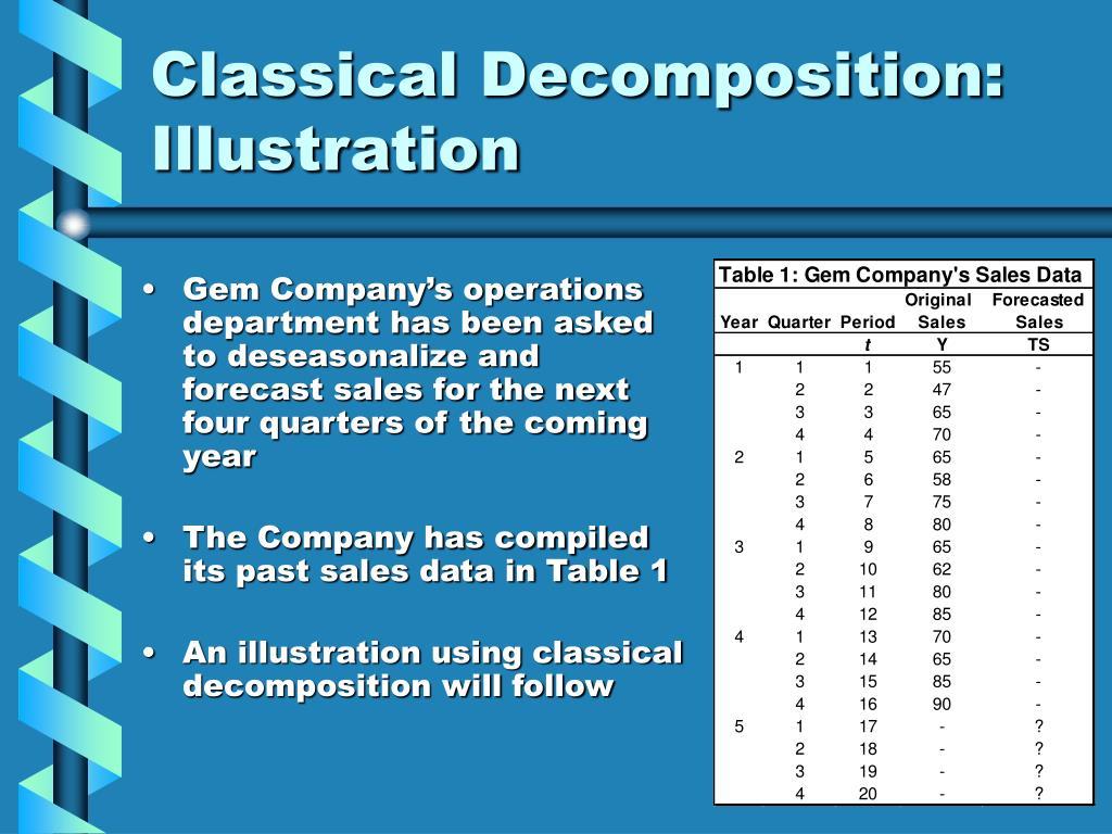 Classical Decomposition: