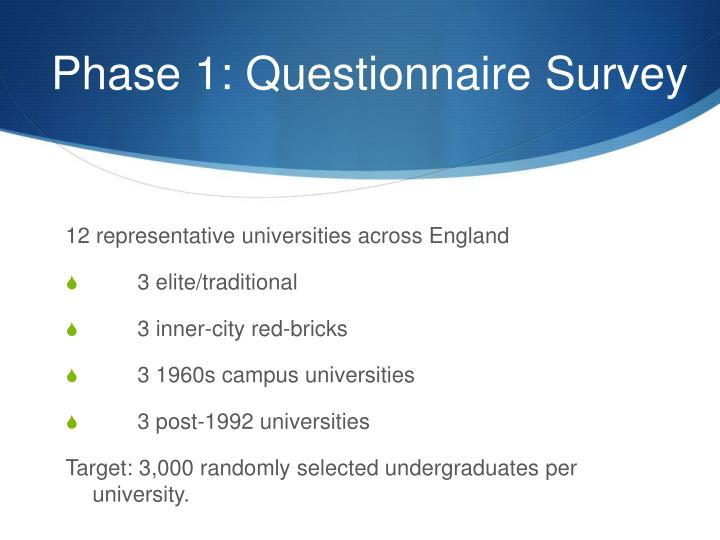 Phase 1: Questionnaire Survey