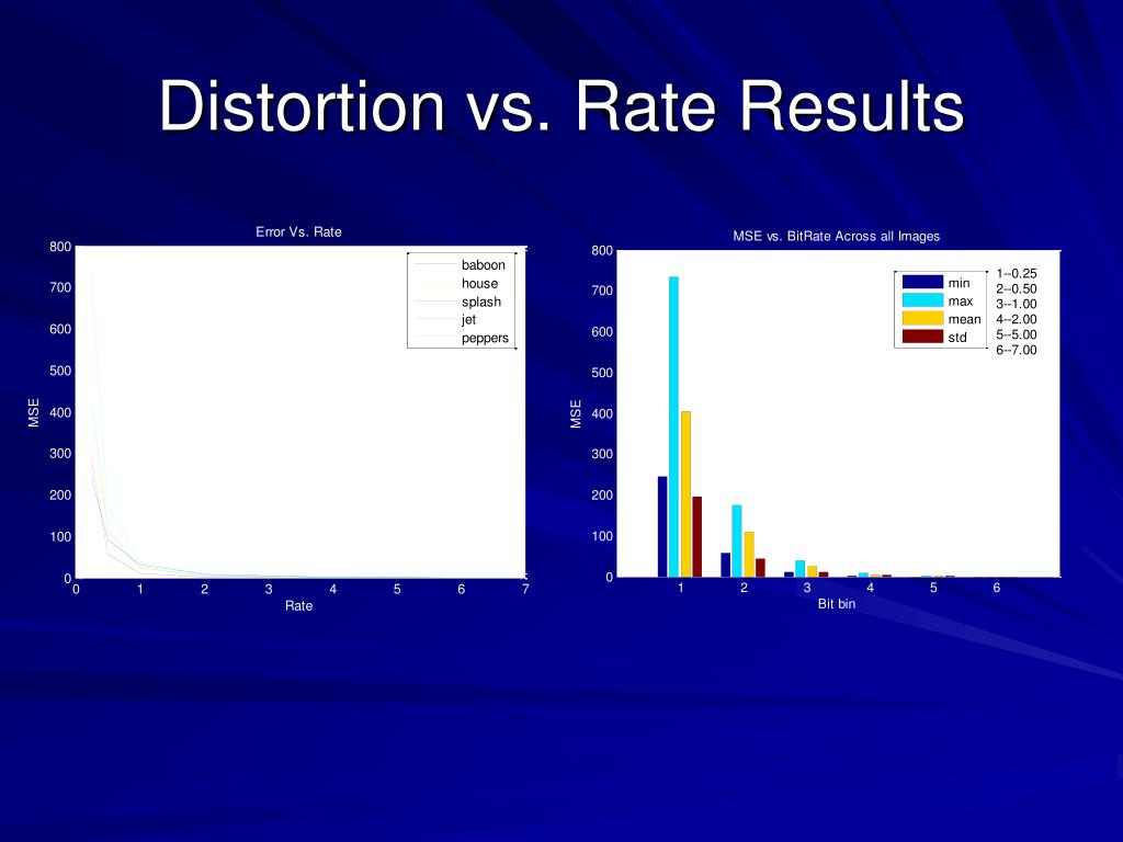 Distortion vs. Rate Results
