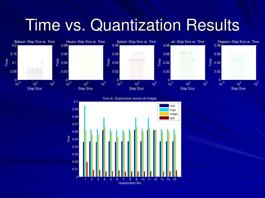 Time vs. Quantization Results