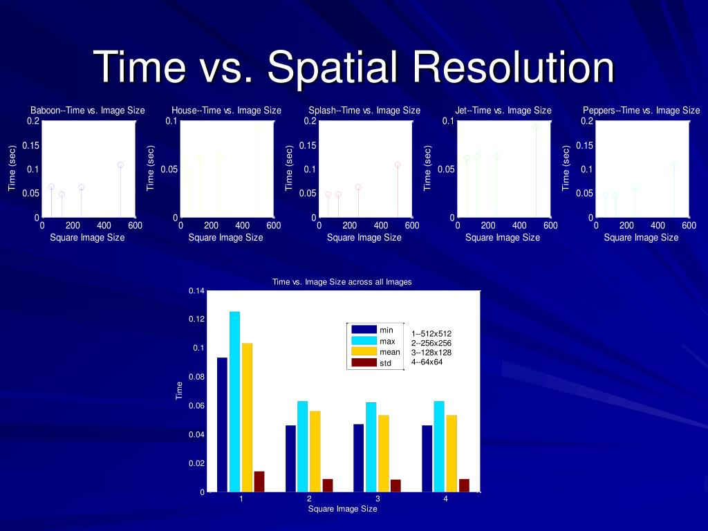 Time vs. Spatial Resolution