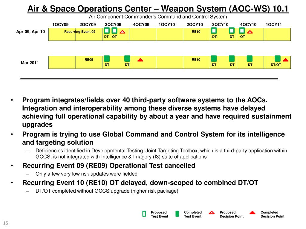 Air & Space Operations Center – Weapon System (AOC-WS) 10.1