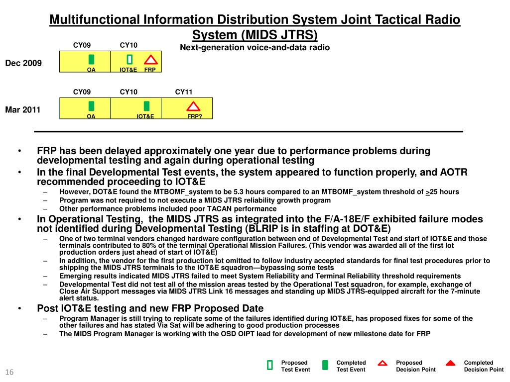 Multifunctional Information Distribution System Joint Tactical Radio System (MIDS JTRS)