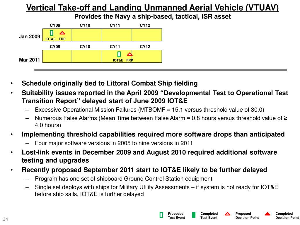 Vertical Take-off and Landing Unmanned Aerial Vehicle (VTUAV)