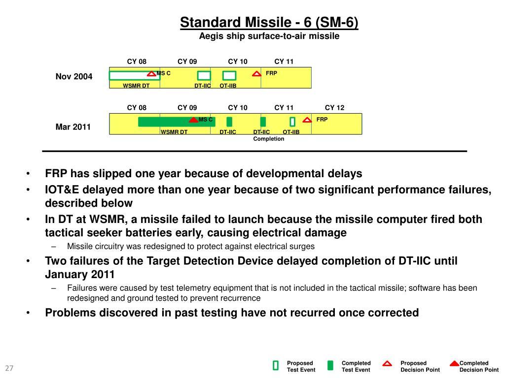 Standard Missile - 6 (SM-6)