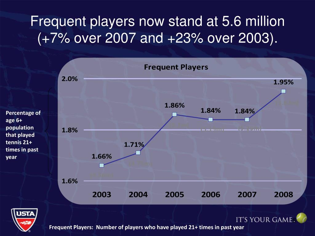 Frequent players now stand at 5.6 million (+7% over 2007 and +23% over 2003).