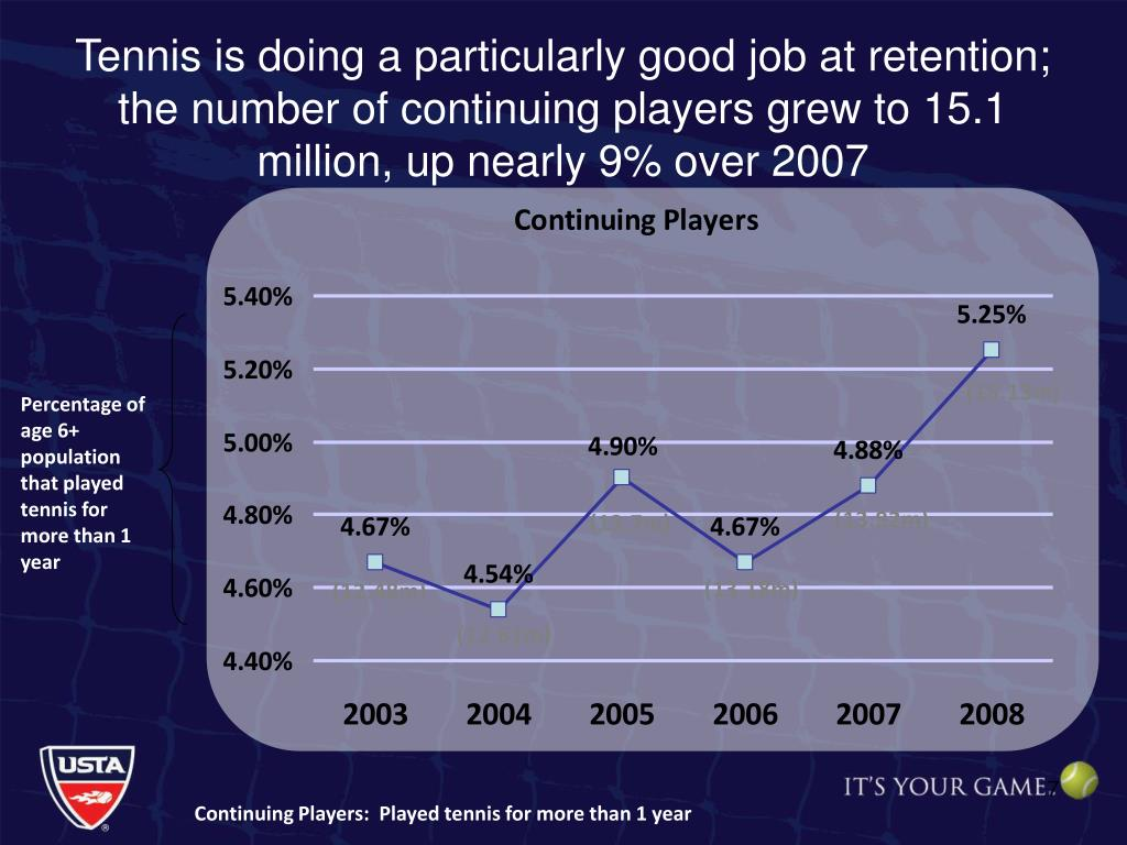 Tennis is doing a particularly good job at retention; the number of continuing players grew to 15.1 million, up nearly 9% over 2007