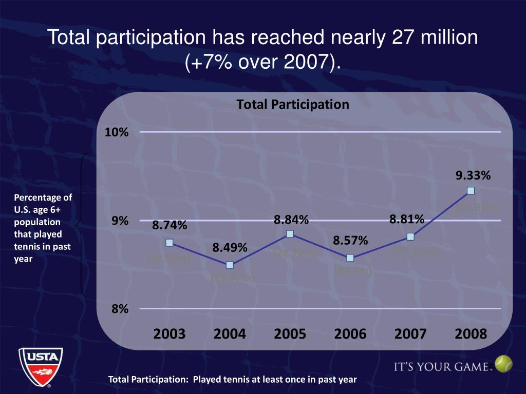 Total participation has reached nearly 27 million