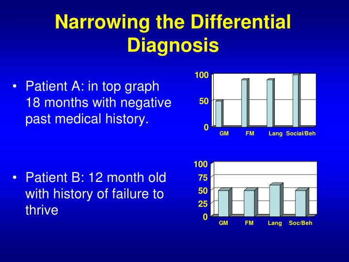 Narrowing the Differential Diagnosis