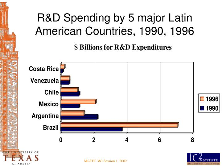 R&D Spending by 5 major Latin American Countries, 1990, 1996