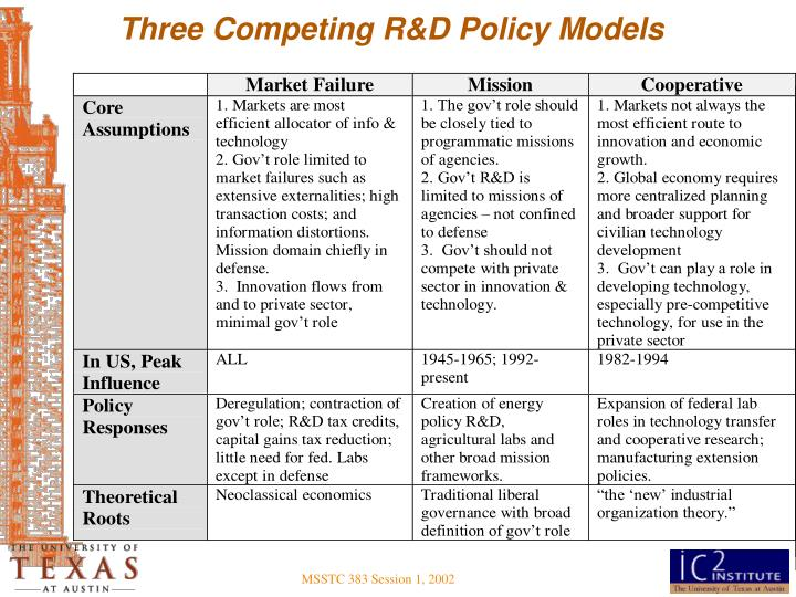 Three Competing R&D Policy Models