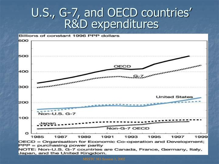 U.S., G-7, and OECD countries' R&D expenditures