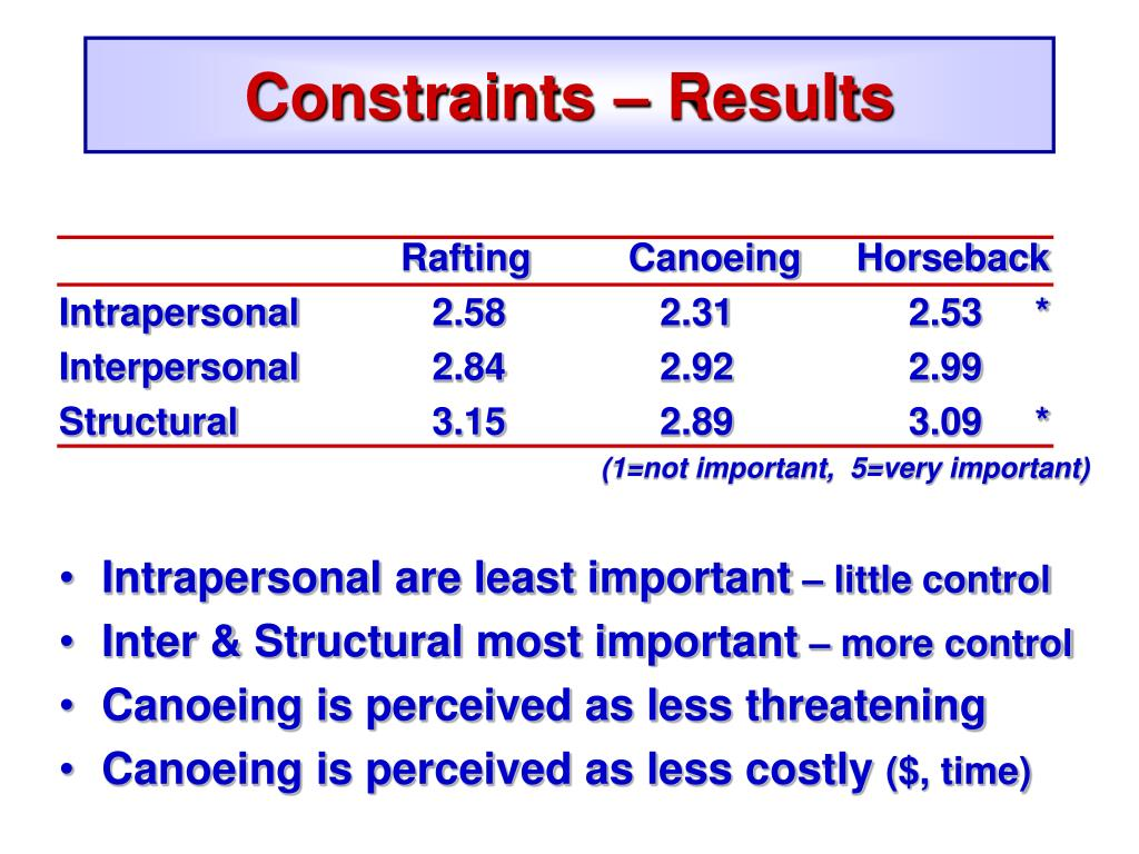 Constraints – Results