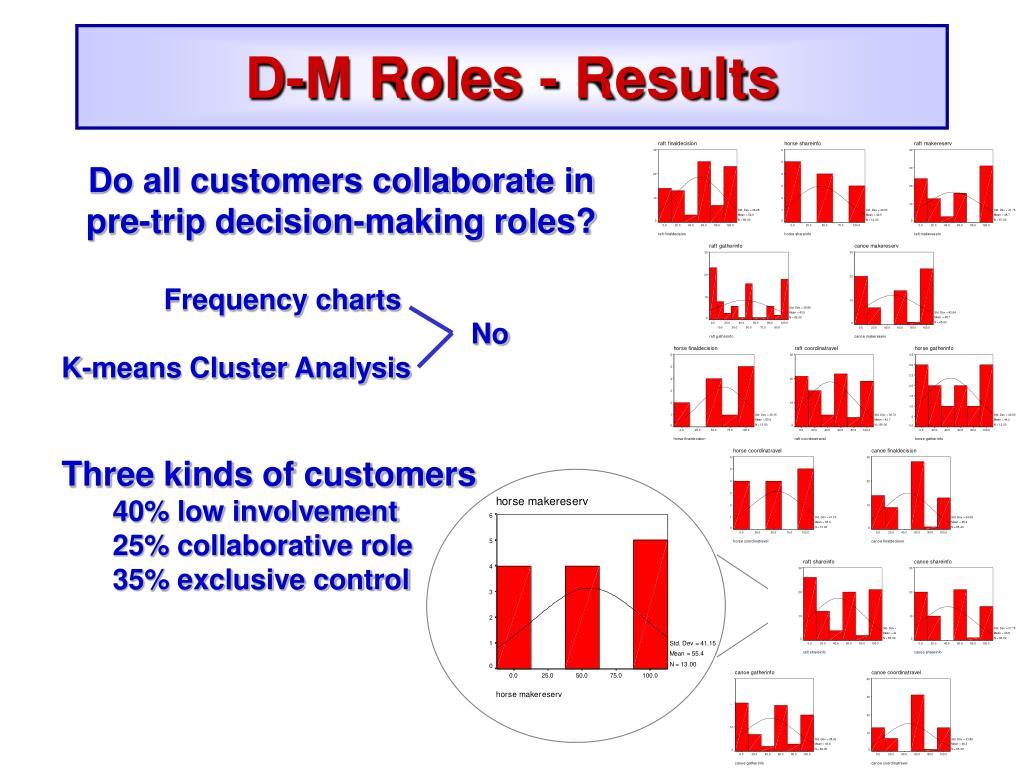 D-M Roles - Results