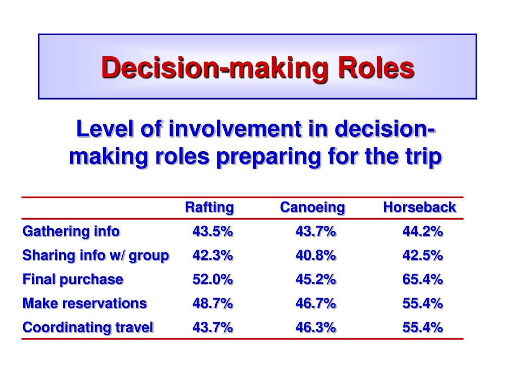 Decision-making Roles