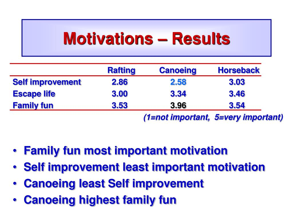 Motivations – Results