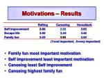 motivations results