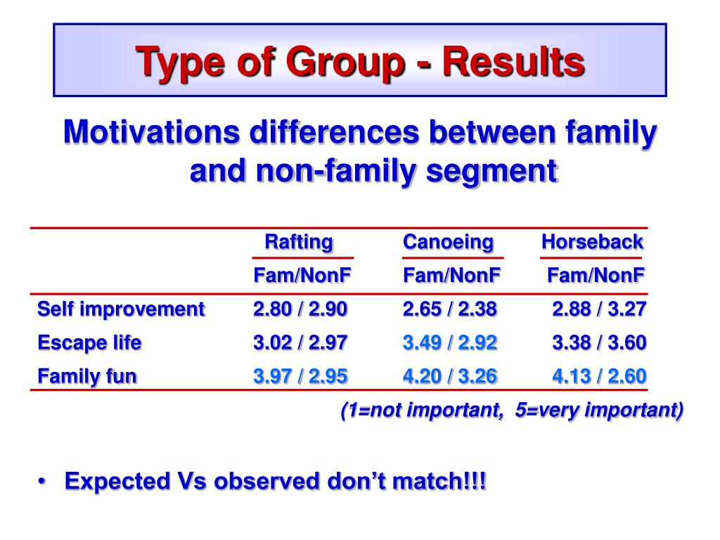 Type of Group - Results