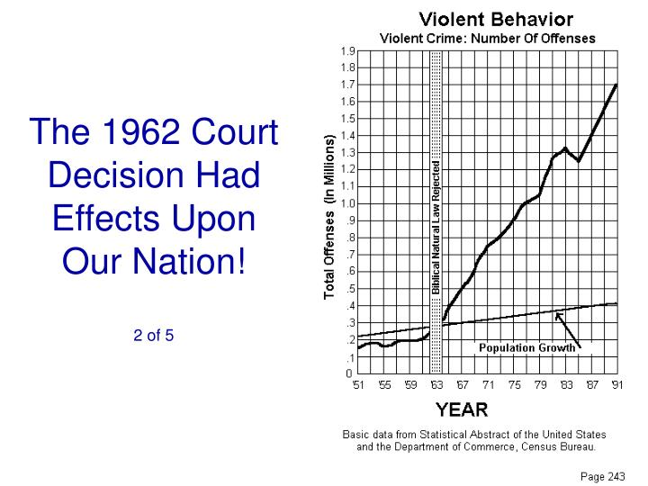 The 1962 Court Decision Had Effects Upon Our Nation!